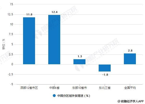 2019年前三季度中国分区域外贸增速统计情况