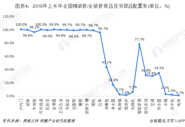 图表4:2019年上半年全国精装修/全装修商品住宅部品配置率(单位:%)