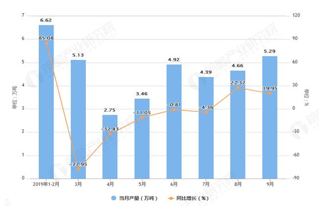 2019年1-9月河南省合成洗涤剂产量及增长情况表