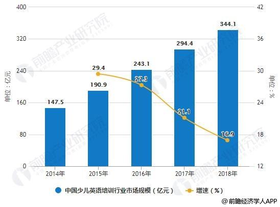 2014-2018年中国少儿英语培训行业市场规模统计及增长情况