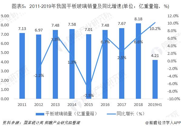图表5:2011-2019年我国平板玻璃销量及同比增速(单位:亿重量箱,%)