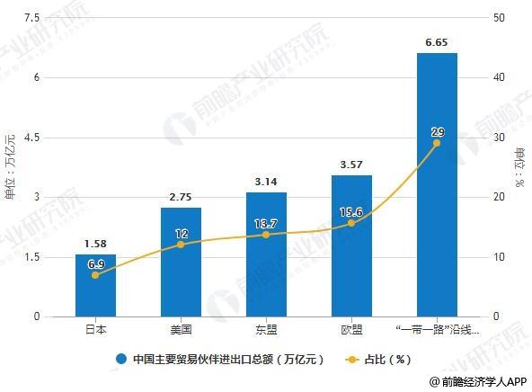 2019年前三季度中国主要贸易伙伴进出口总额统计及占比统计情况