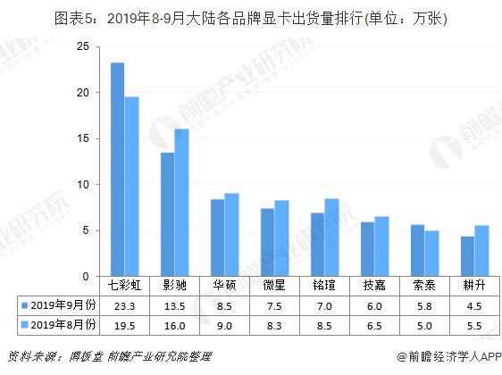 图表5:2019年8-9月大陆各品牌显卡出货量排行(单位:万张)