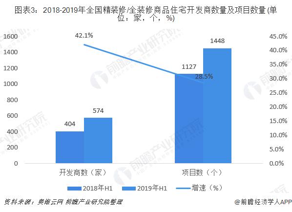 图表3:2018-2019年全国精装修/全装修商品住宅开发商数量及项目数量(单位:家,个,%)