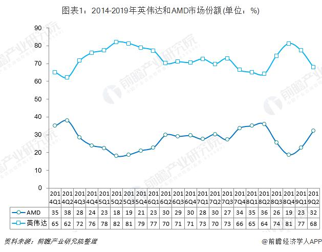 图表1:2014-2019年英伟达和AMD市场份额(单位:%)