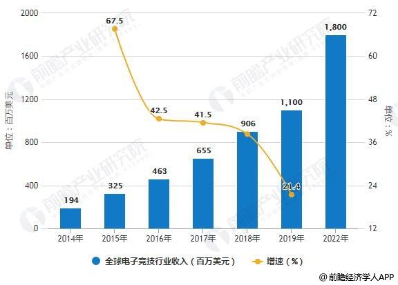 2014-2022年全球电子竞技行业收入及增长情况预测