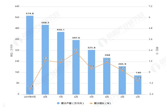 2019年1-9月全国白酒产量及增长情况表