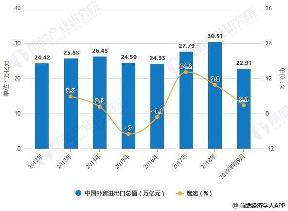 2012-2019年前9月中国外贸进出口总值统计及增长情况