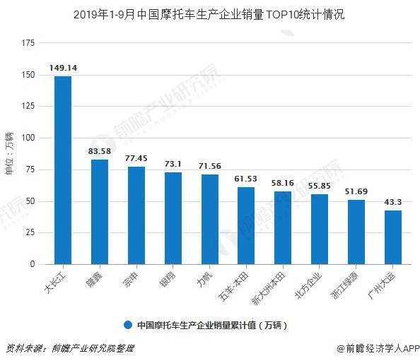 2019年1-9月中国摩托车生产企业销量TOP10统计情况