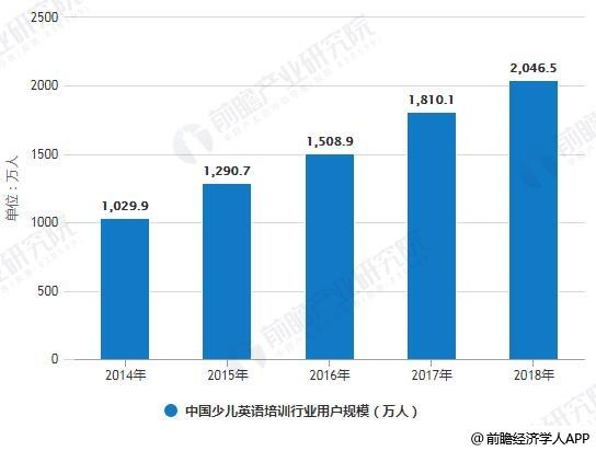 2014-2018年中国少儿英语培训行业用户规模统计情况