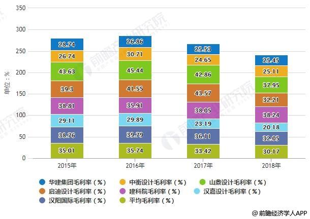 2015-2018年中国建筑设计行业代表企业毛利率统计情况