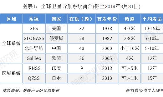 图表1:全球卫星导航系统简介(截至2019年3月31日)