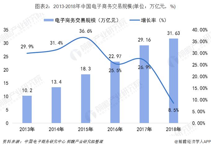 图表2:2013-2018年中国电子商务交易规模(单位:万亿元,%)