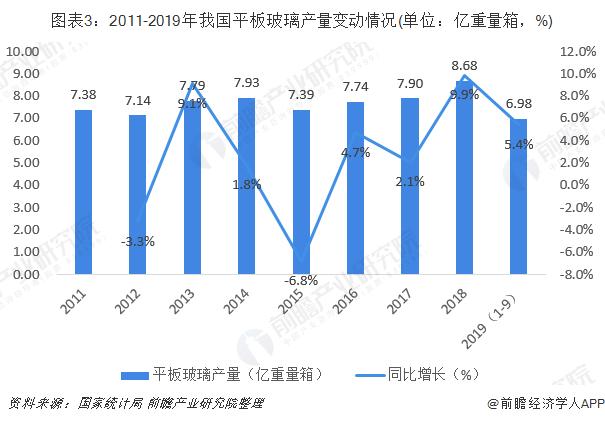 图表3:2011-2019年我国平板玻璃产量变动情况(单位:亿重量箱,%)