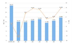 2019年9月福建省铝材产量及增长情况分析