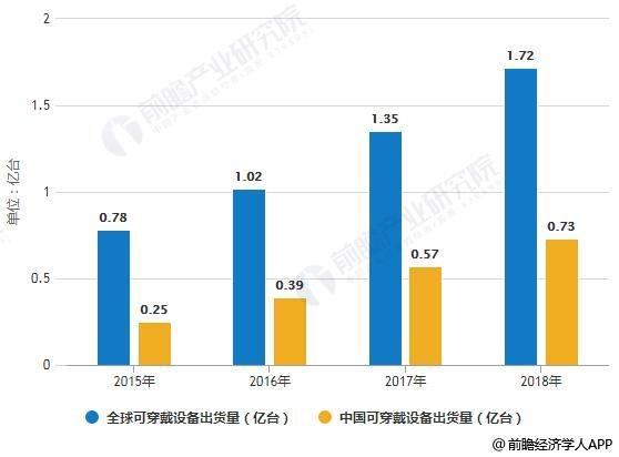 2015-2018年全球及中国可穿戴设备出货量统计情况