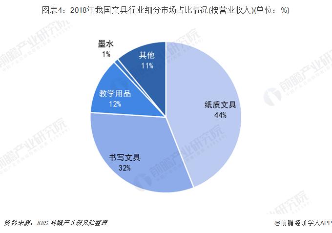图表4:2018年我国文具行业细分市场占比情况(按营业收入)(单位:%)