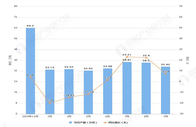 2019年1-9月山东省农用氮磷钾化肥产量及增长情况表