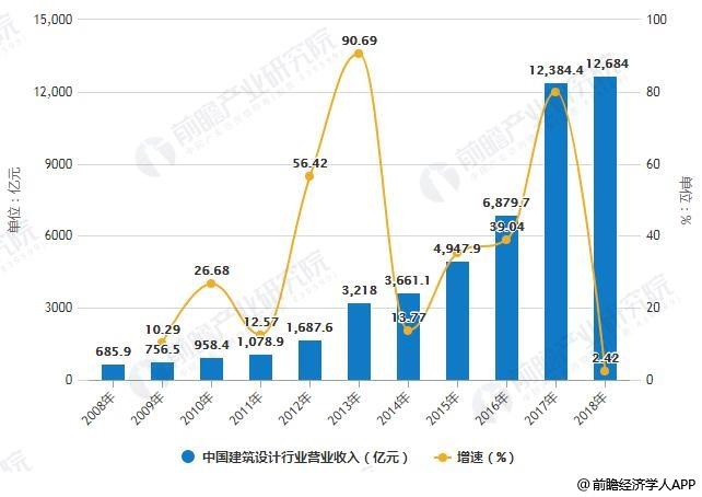 2008-2018年中国建筑设计行业营业收入统计及增长情况预测