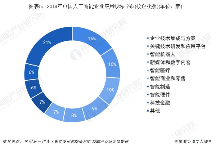 图表5:2019年中国人工智能企业应用领域分布(按企业数)(单位:家)