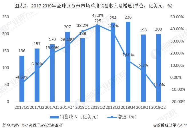 图表2:2017-2019年全球服务器市场季度销售收入及增速(单位:亿美元,%)