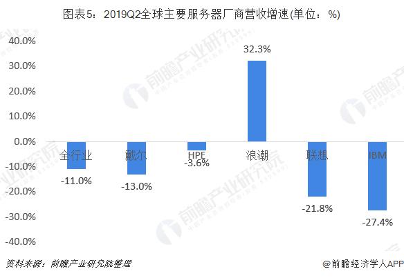 图表5:2019Q2全球主要服务器厂商营收增速(单位:%)