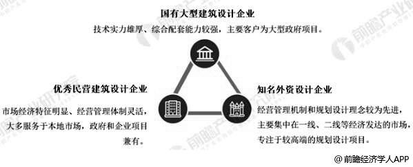 中国建筑设计行业企业市场竞争格局分析情况