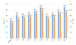 2019年10月碧桂园销售面积及金额情况分析