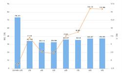 2019年前9月福建省塑料制品产量及增长情况分析