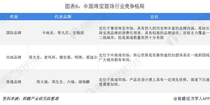 图表6:中国珠宝首饰行业竞争格局