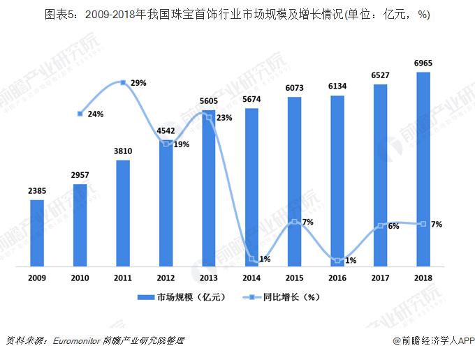 图表5:2009-2018年我国珠宝首饰行业市场规模及增长情况(单位:亿元,%)