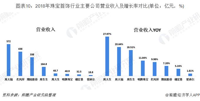 图表10:2018年珠宝首饰行业主要企业营业收入及增长率对比(单位:亿元,%)