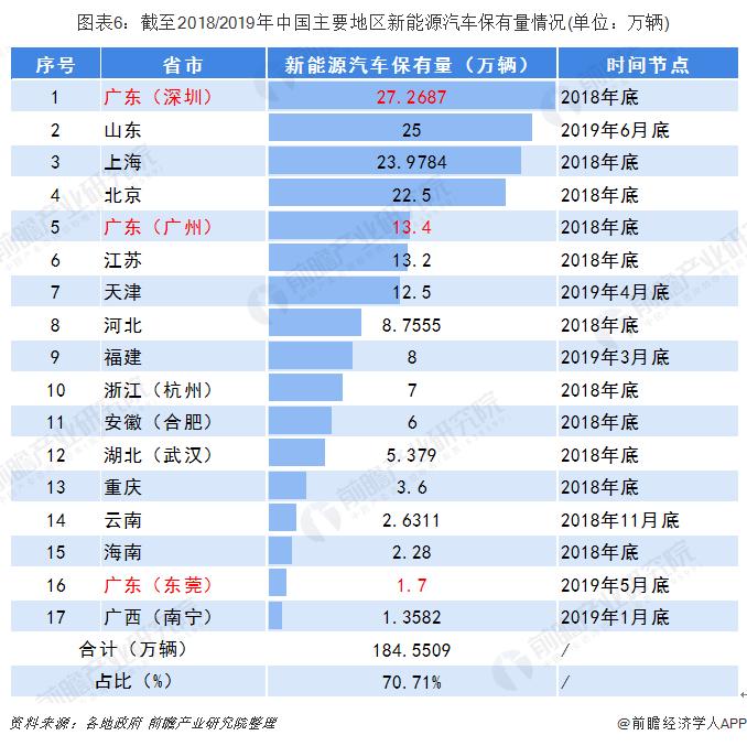图表6:截至2018/2019年中国主要地区新能源汽车保有量情况(单位:万辆)