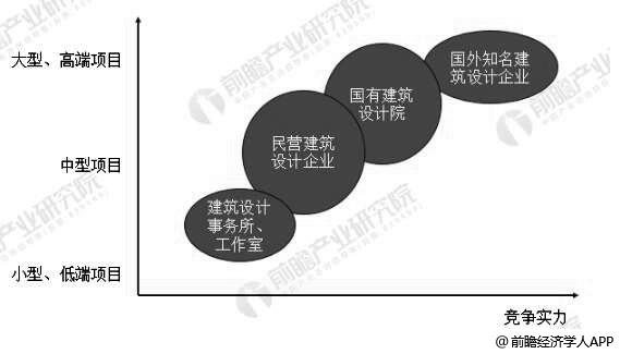 中国建筑设计行业企业竞争层次分析情况