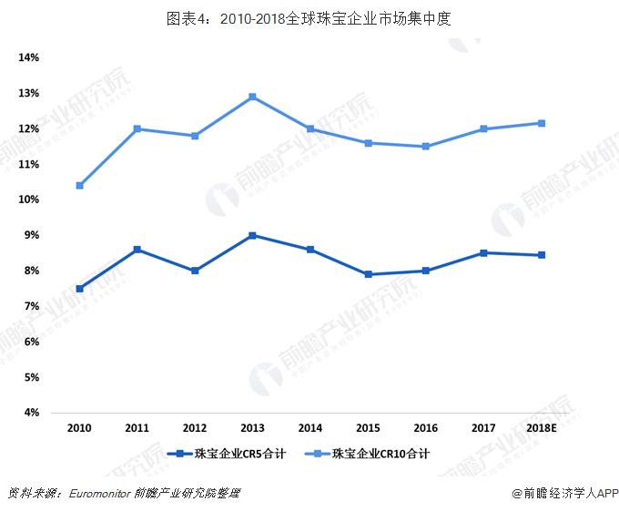 图表4:2010-2018全球珠宝企业市场集中度
