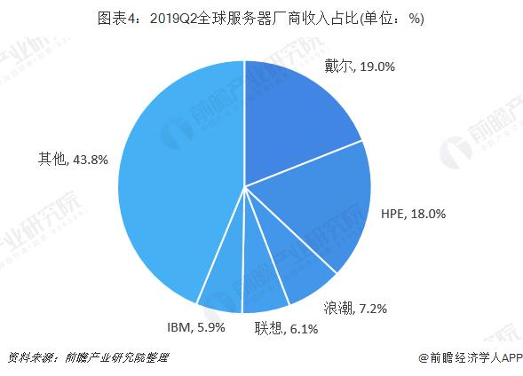 图表4:2019Q2全球服务器厂商收入占比(单位:%)