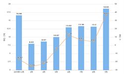 2019年前9月江西省纱产量及增长情况分析
