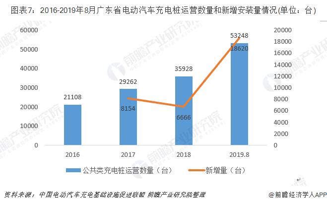 图表7:2016-2019年8月广东省电动汽车充电桩运营数量和新增安装量情况(单位:台)