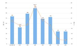 2019年前8月中国飞机进口量及金额增长情况分析