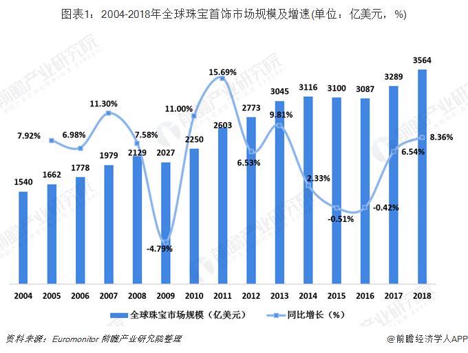 图表1:2004-2018年全球珠宝首饰市场规模及增速(单位:亿美金,%)