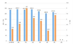2019年前9月全国<em>乳制品</em>产量及增长情况分析