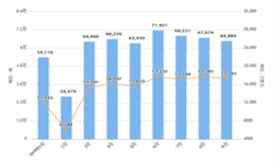 2019年1-9月我国冻鸡进口数量为548627吨
