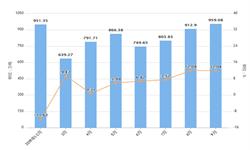 2019年9月江西省水泥产量及增长情况分析