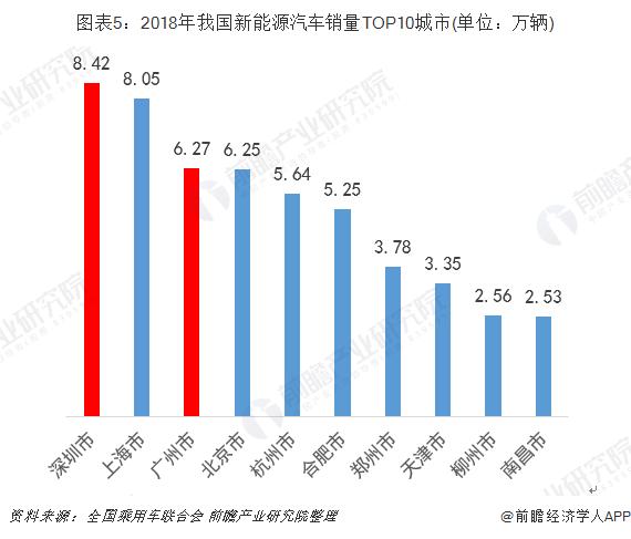 图表5:2018年我国新能源汽车销量TOP10城市(单位:万辆)