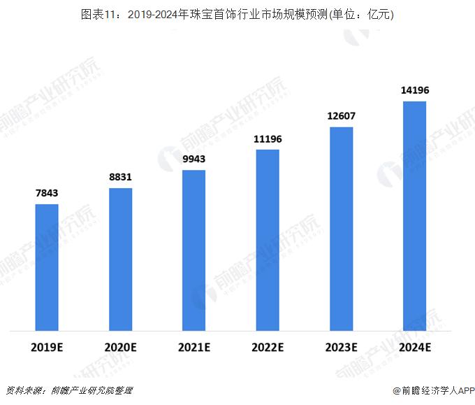 图表11:2019-2024年珠宝首饰行业市场规模预测(单位:亿元)
