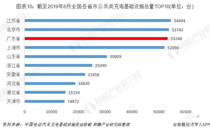 图表10:截至2019年8月全国各省市公共类充电基础设施总量TOP10(单位:台)