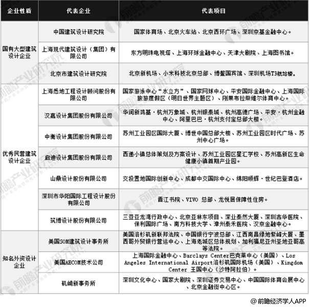中国建筑设计行业代表性企业和项目统计情况