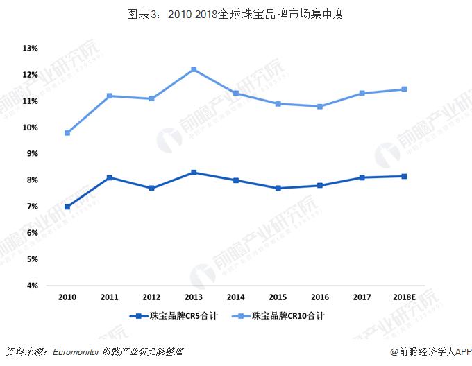 图表3:2010-2018全球珠宝品牌市场集中度