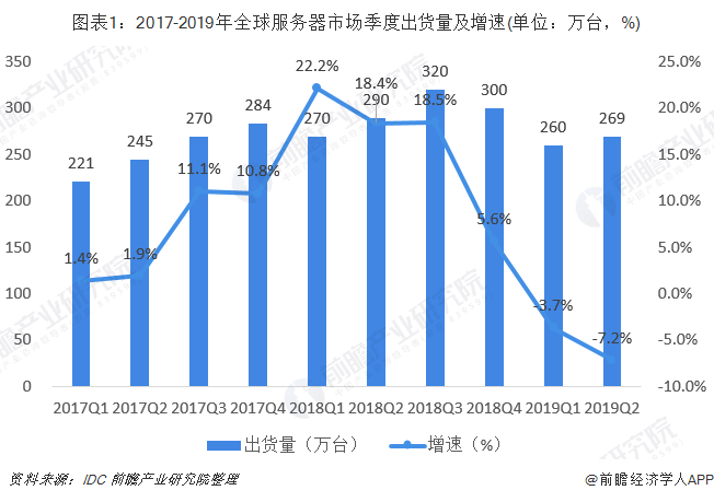 图表1:2017-2019年全球服务器市场季度出货量及增速(单位:万台,%)