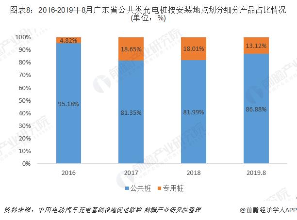 图表8:2016-2019年8月广东省公共类充电桩按安装地点划分细分产品占比情况(单位:%)